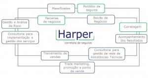 Como funciona a Harper